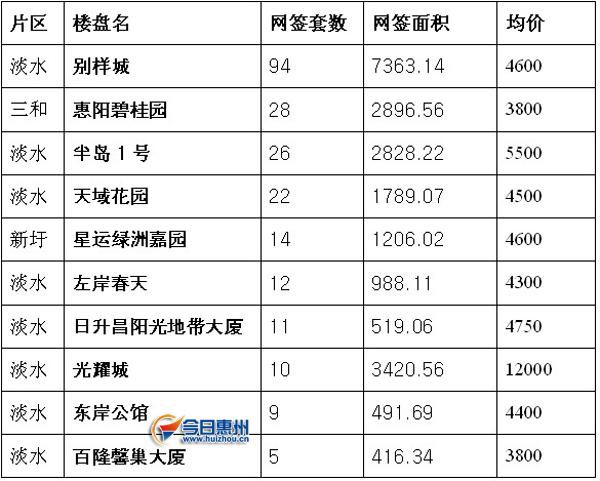 惠阳区、博罗县楼盘周所有排行榜:花样年高中录取分数成交花样图片