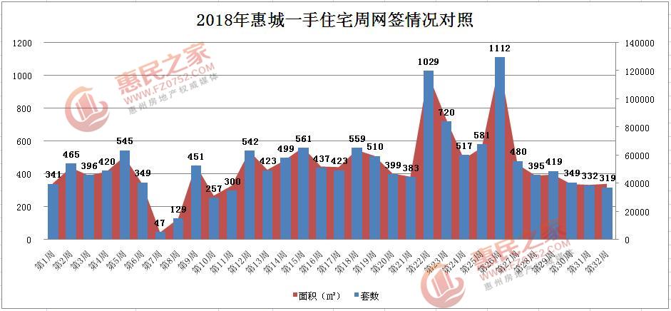 上周惠城一手住宅网签319套 水口独领风骚