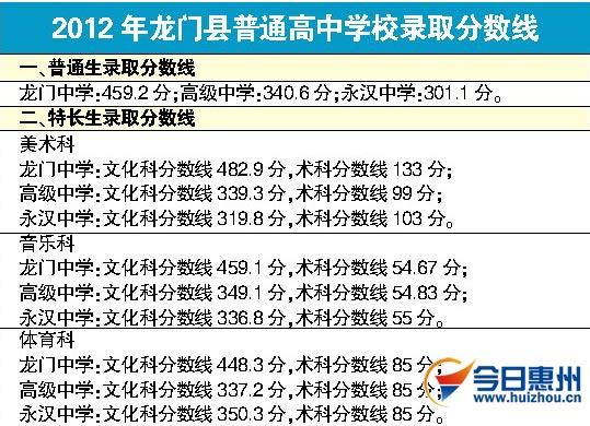 惠州市各县 区 高中录取分数线出炉