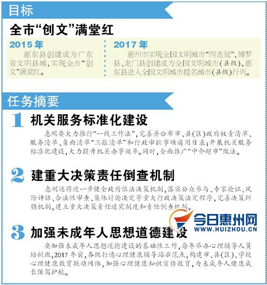 惠州全国文明城市测评 力争 四连冠