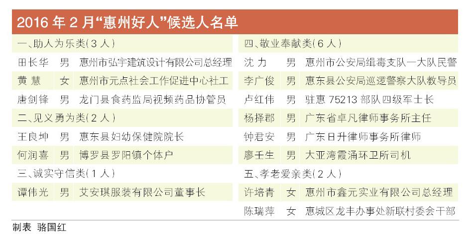 """""""惠州好人·善行义举榜""""2月份投票活动已开始"""