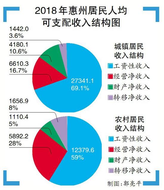 龙门县gdp_一季度6县区GDP总量超百亿元