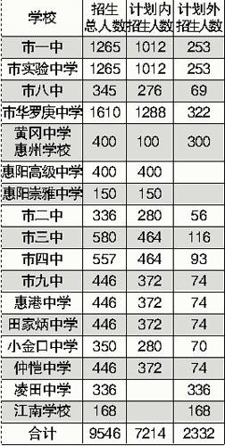 惠阳高级中学,惠阳崇雅初中除面向惠阳区v初中读中难为什么比高中学图片
