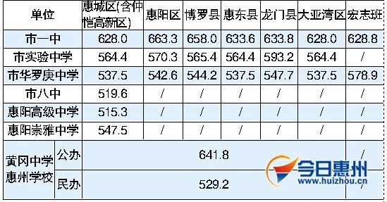 市一中惠城区录取线为628分高中分数录取高中全市徐家区图片