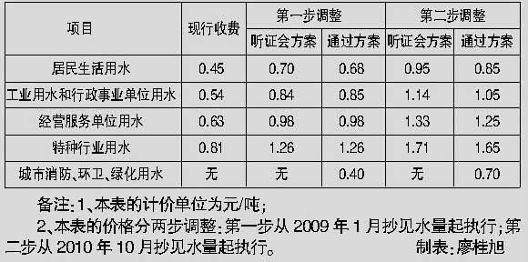 标准稠度用水量_居民每月人均用水量