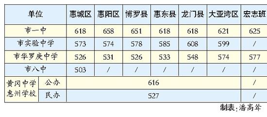 惠州市区首批普通高中录取分数线划定