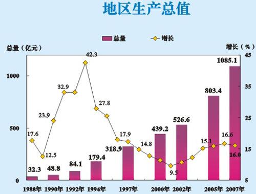 国民经济总量与国内生产总值_国内生产总值
