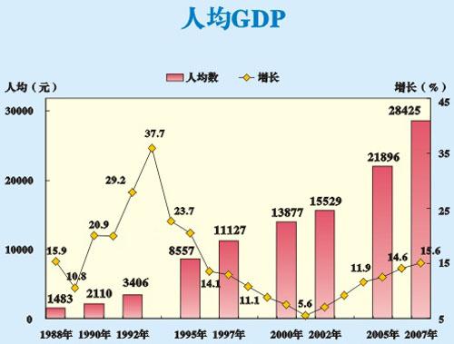 惠州人均gdp_惠州双月湾图片